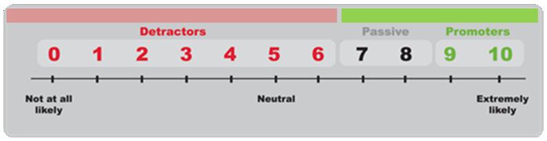 Net Promoter Score®